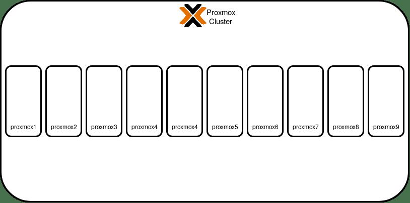 Proxmox Cluster