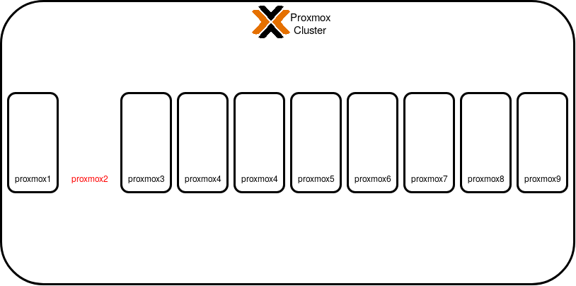 Proxmox cluster without node
